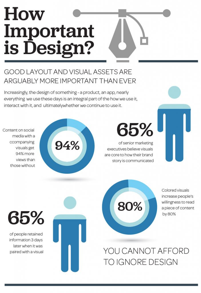 Importance of Good Design Infographic
